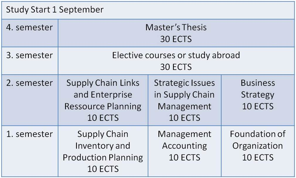 Master thesis logistics
