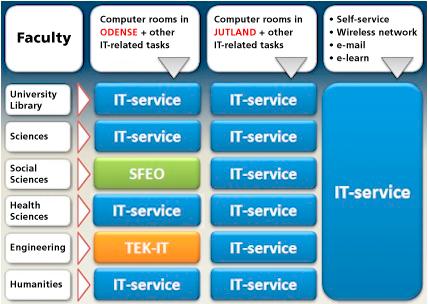 sdu self service