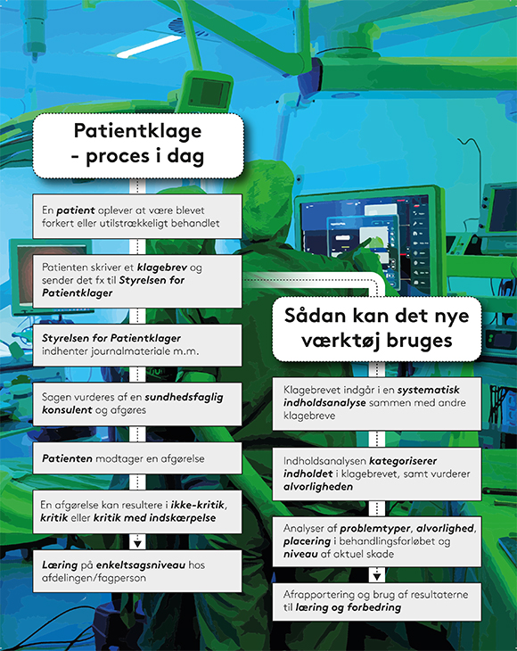 Grafik med processen for patientklager i dag