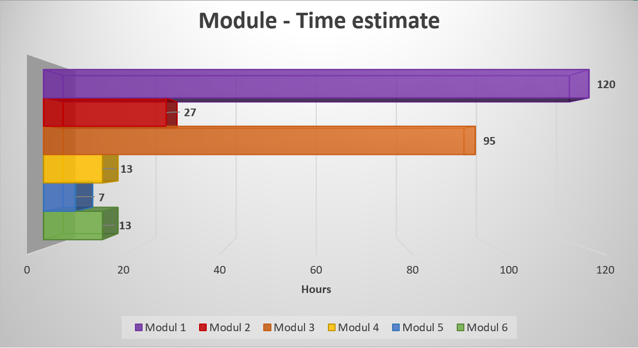 Module time estimate