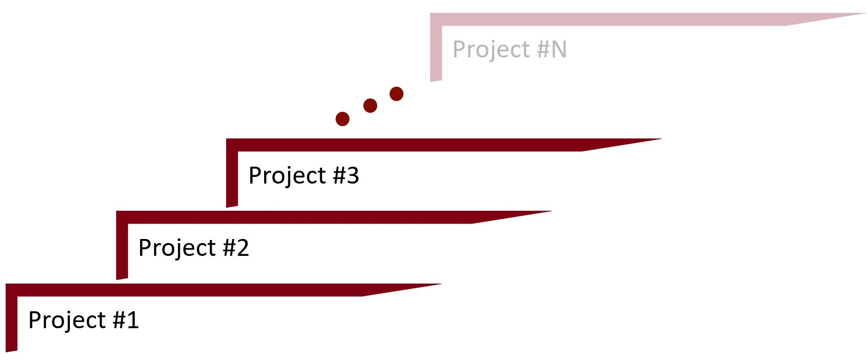 Projects in I4.0