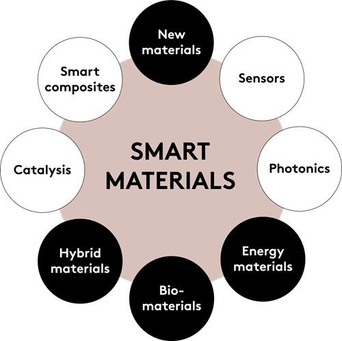 Graphics showing the research areas and applications related to the field of smart materials.