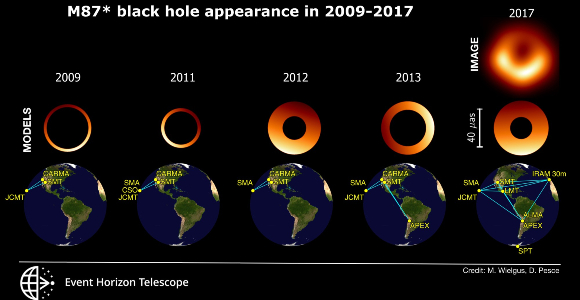 M87* black hole appearance in 2009-2017