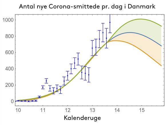 Forsker Antal Nye Corona Smittede Forventes At Falde Inden 2 Paskedag Syddansk Universitet