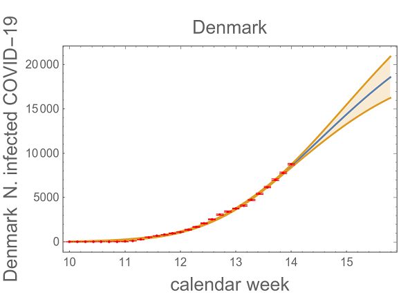 A projection of the total number of coronavirus infections in Denmark