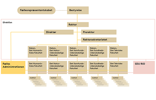 SDU's organisationsdiagram