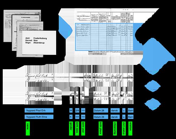 Figur for AI'ens proces og databehandling