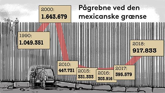 Illustration der viser, hvor mange der pr. år er blevet pågrebet ved den mexicanske grænse.