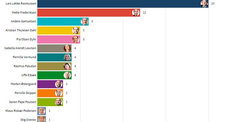 Graf over partiledernes skærmtid under Folketingsvalget 2019
