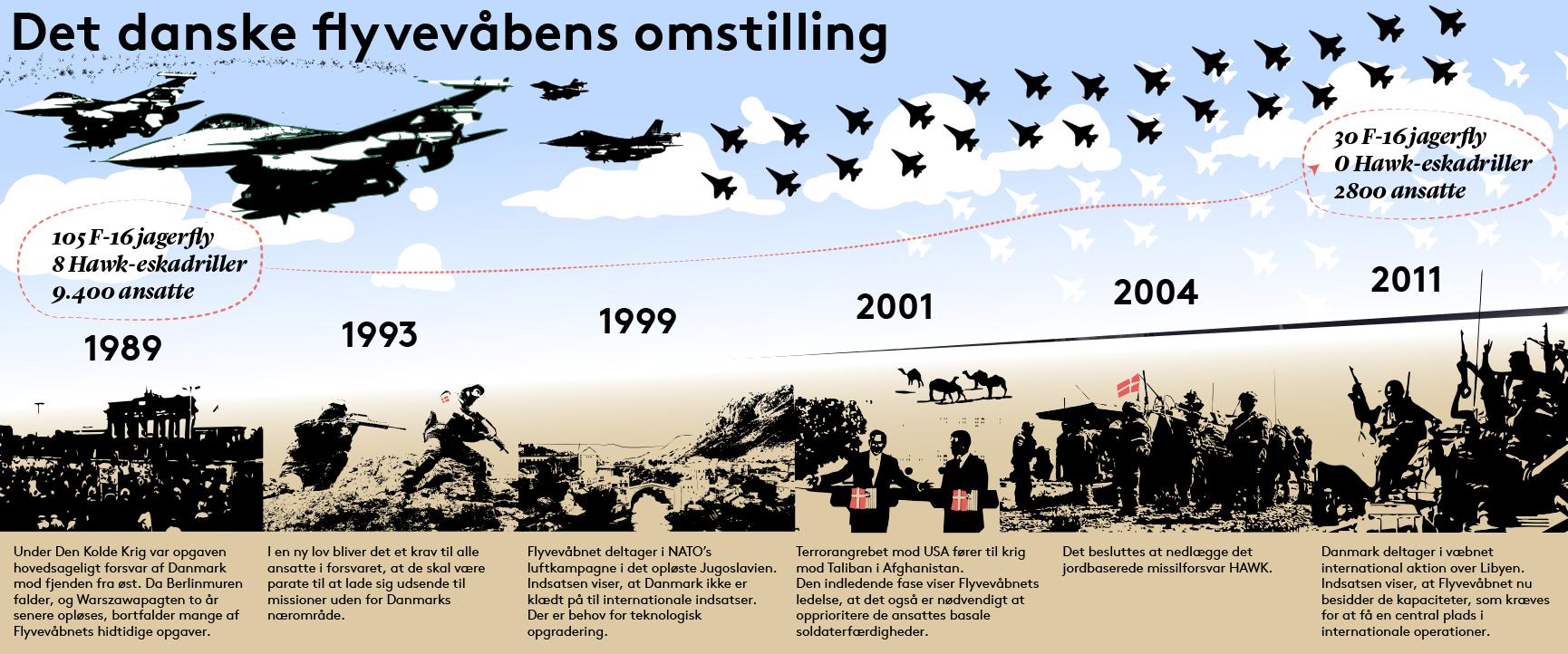 Billedet viser den historiske udvikling i det danske flyvevåbens omstilling