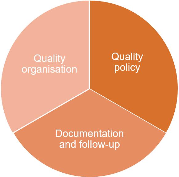 SDU´s quality system