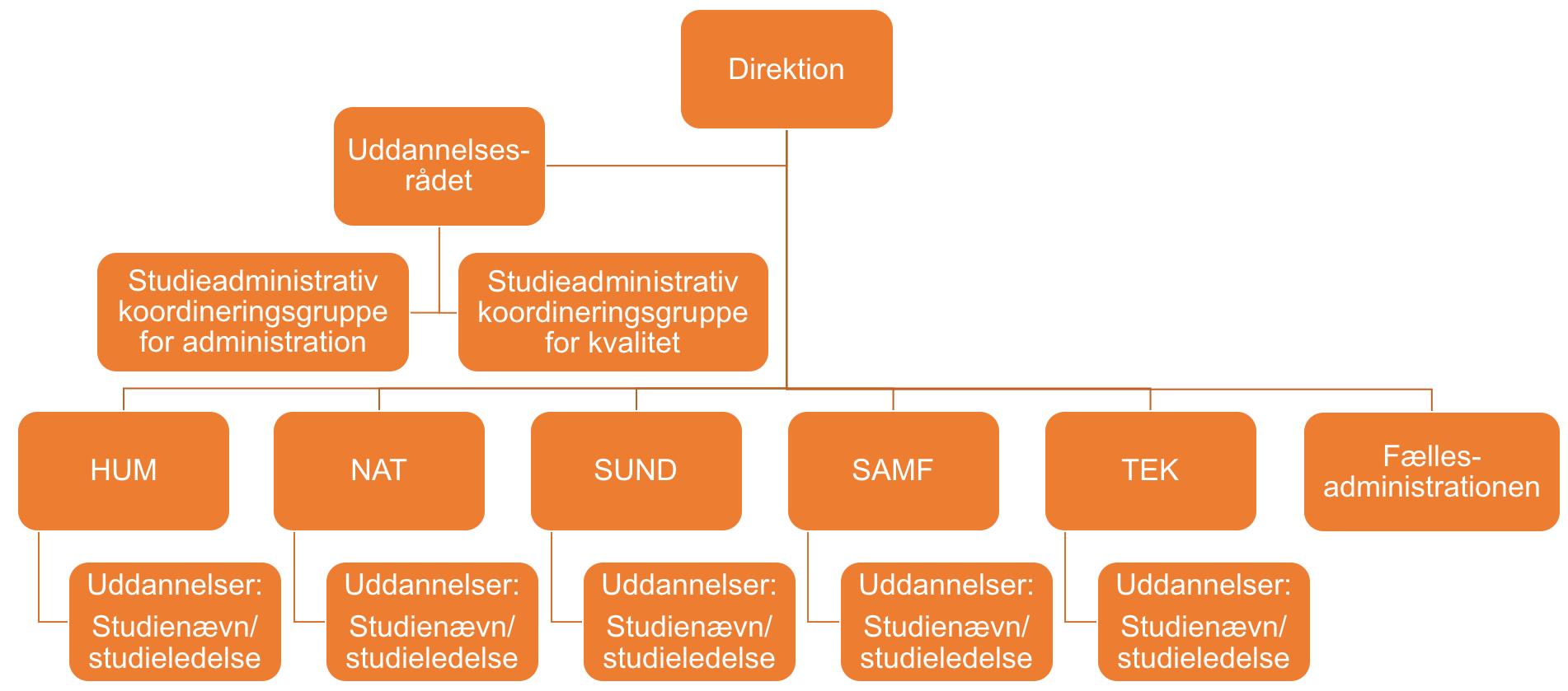 SDU's kvalitetsorganisation