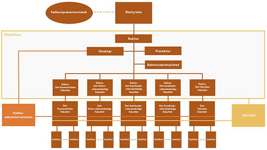 SDU's organisationsdiagram
